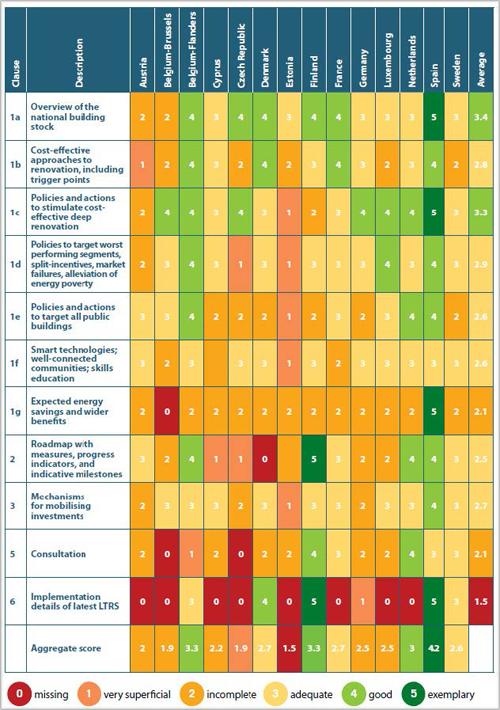 tabla valoraciones estrategias rehabilitación de la CE