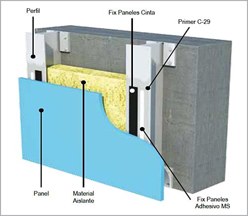 El sistema Fix Panels está formado por un adhesivo elástico de alta resistencia, una cinta de espuma de polietileno, y una imprimación.