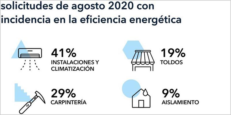 Trabajos de mejora de la eficiencia energética