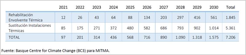 Ahorro en la factura energética de los hogares (M€) en el periodo 2021-2030.