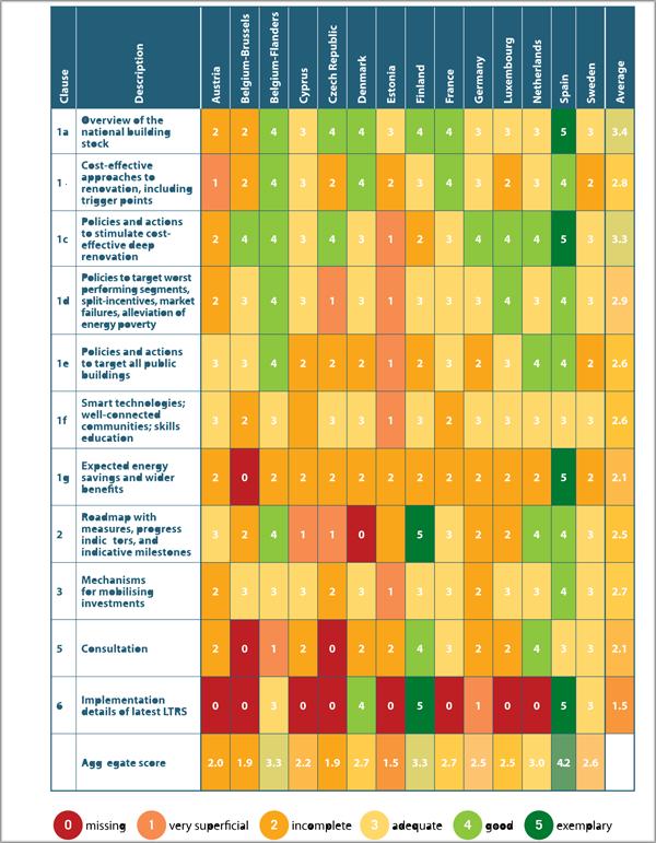 Tabla resumen de la evaluación del cumplimiento con el Artículo 2a de la EPBD de las estrategias de cada Estado miembro.
