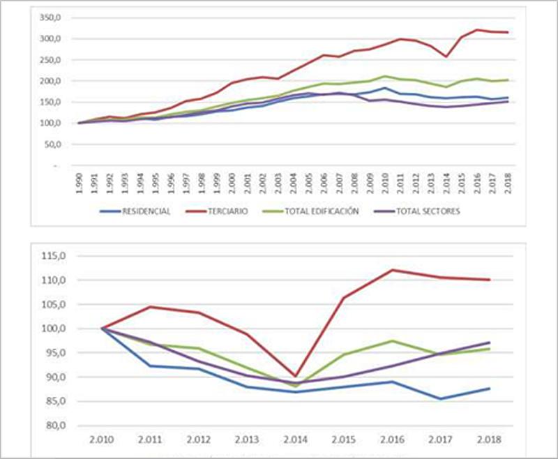 Evolución desde 1990 y 2010 del consumo energético en el sector de la edificación y del conjunto de sectores.