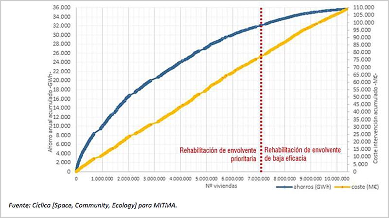 Distribución de viviendas según el potencial de rehabilitación energética.