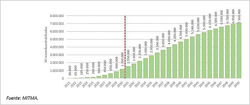 rehabilitación de viviendas 2020-2050