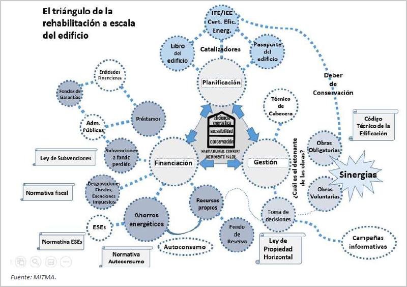 Propuesta del Mitma sobre las interrelaciones entre los principales factores que inciden en la rehabilitación en la escala del edificio.