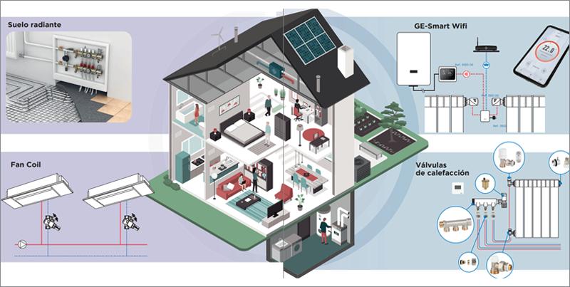 infografía del manual de climatización de genebre