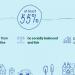 El Consejo Europeo acuerda la reducción del 55% de emisiones GEI para 2030