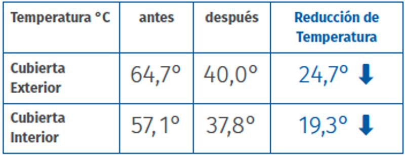 Reducción de temperatura en cubierta exterior y cubierta interior.