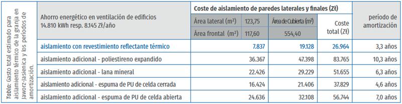 tabla de gasto total estimado para aislamiento térmico de la granja en Jaworz-Jasienica y los períodos de amortización.