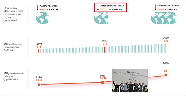 Figura 1. Fuente WWF, Living Planet report, Infographic 2013.