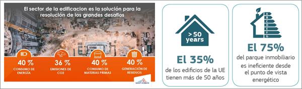 """Figura 2. Impactos ambientales generados por los edificios y datos ficha informativa de la comisión europea """"La directiva relativa a la eficiencia energética de los edificios."""