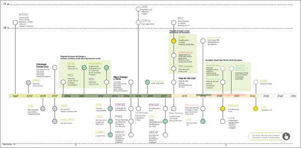 """Figura 3. Mapa del contexto regulatorio de la edificación sostenible. Fuente: GBCe """"Agenda de la Unión Europea para la edificación sostenible."""