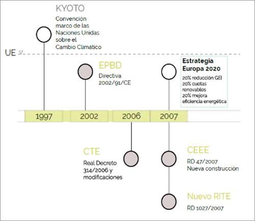 """Figura 4. Mapa 1 – Kyoto y la primera EPBD. Fuente: GBCe """"Agenda de la Unión Europea para la edificación sostenible""""."""