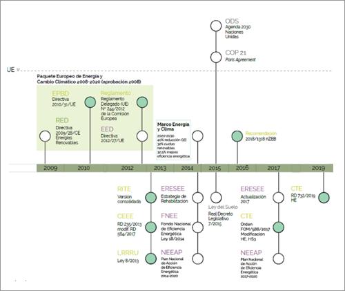 """Figura 5. Mapa 2 – El Paquete europeo de energía y cambio climático 2013-2020. Fuente: GBCe """"Agenda de la Unión Europea para la edificación sostenible""""."""