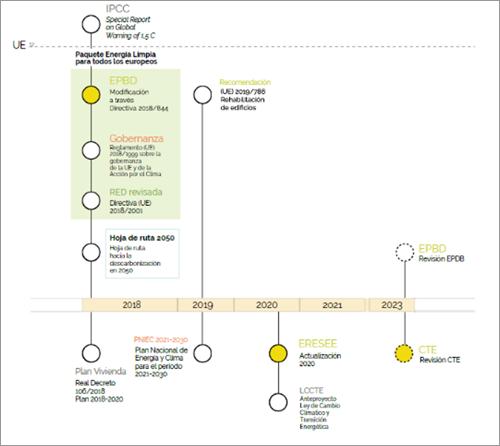 """Figura 6. Mapa 3 – El paquete de invierno, energía limpia para todos los europeos. Fuente: GBCe """"Agenda de la Unión Europea para la edificación sostenible""""."""