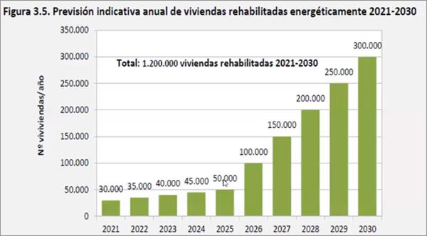 Figura 7. PNIEC: Previsión anual rehabilitación viviendas 2021-2030.