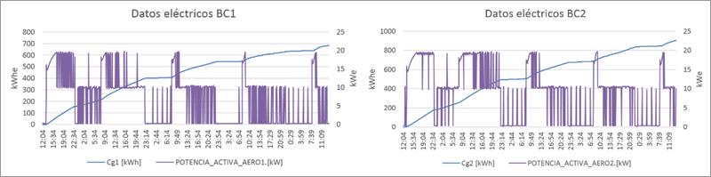 Figura 4. Gráfica datos eléctricos de las bombas calor BC1 y BC2. Poténcia eléctrica (kW) y energía eléctrica Cg1 (kWh)