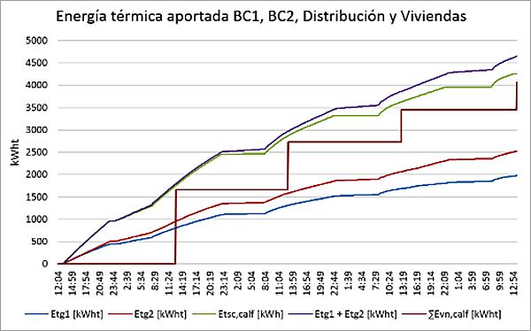 Figura 5. Gráfica de datos de energía térmica durante el periodo de ensayo.