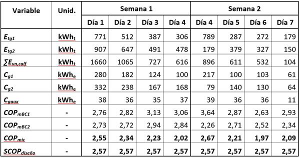 Tabla 1. Resultados de COPmic rendimientos energéticos obtenidos durante los ensayos vs rendimientos de diseño y objetivo.