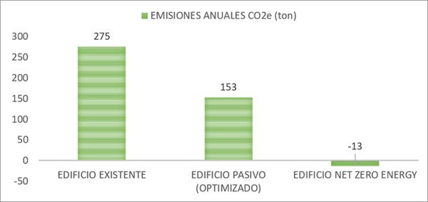 Figura 11. Gráfica de emisiones de carbono.