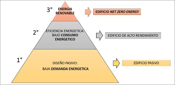 Figura 2. Pirámide de prioridades en el proceso de optimización.