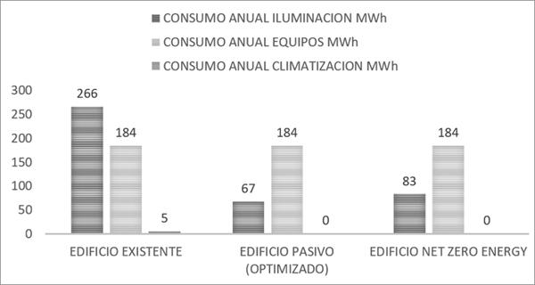 Figura 9. Gráficas de consumo energético por usos.