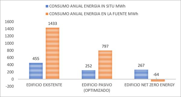 Figura 10. Gráfica de consumo energético en el edificio y en el origen.