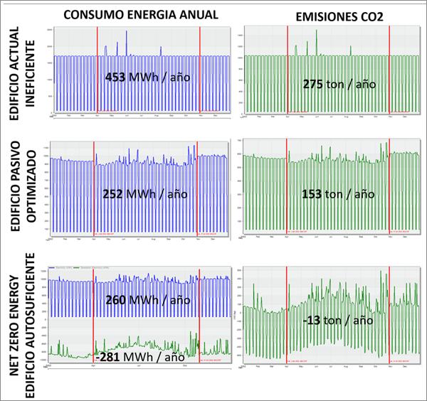 Figura 8. Gráficas de consumo y generación de energía y de emisiones a lo largo del proceso de optimización.