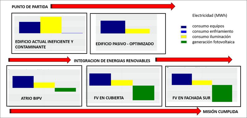 Figura 5. Gráficas de mejora progresiva en el balance energético.