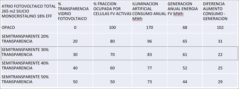 Tabla I. Análisis de variables afectadas por el grado de transparencia de los vidrios fotovoltaicos.