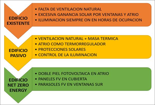 Figura 3. Diagnóstico y medidas a implementar para la mejora del balance energético.