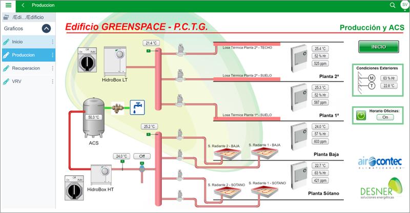 Figura 17. Panel de Control y monitorización de Producción.