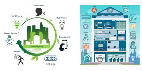 Revisión de sistemas de iluminación LED para edificios inteligentes