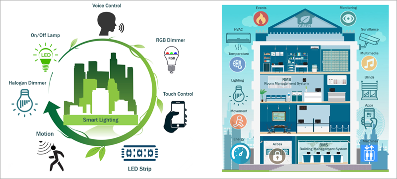 Iluminación en entornos inteligentes y concepto de edificio inteligente