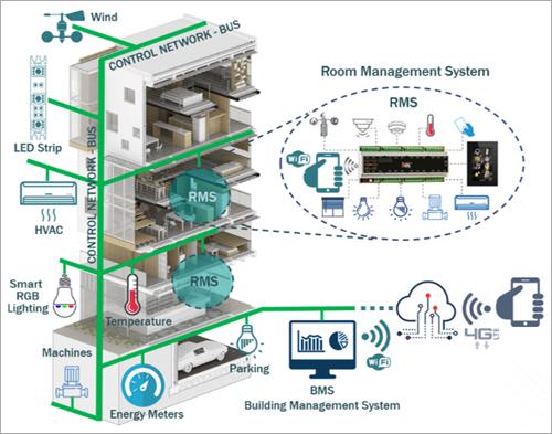 Arquitectura de red de control en Edificios Inteligentes.