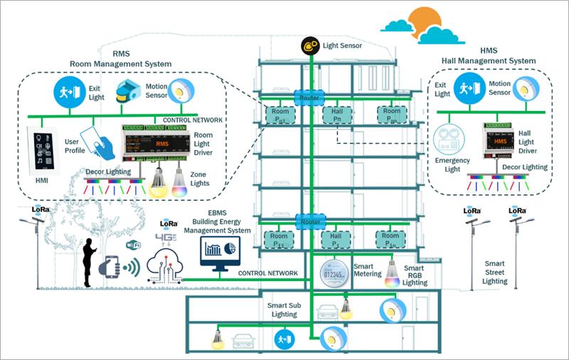 Contexto de Edificios Inteligentes, componentes y sistemas.