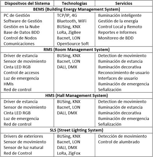 Tabla de Servicios de Iluminación Inteligente para EI