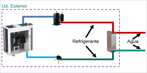 Los refrigerantes naturales y las bombas de calor compactas, el presente y el futuro en la climatización residencial - La solución idónea tras la IF-20