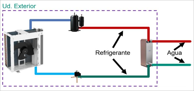 bomba de calor Compacta/Monobloc