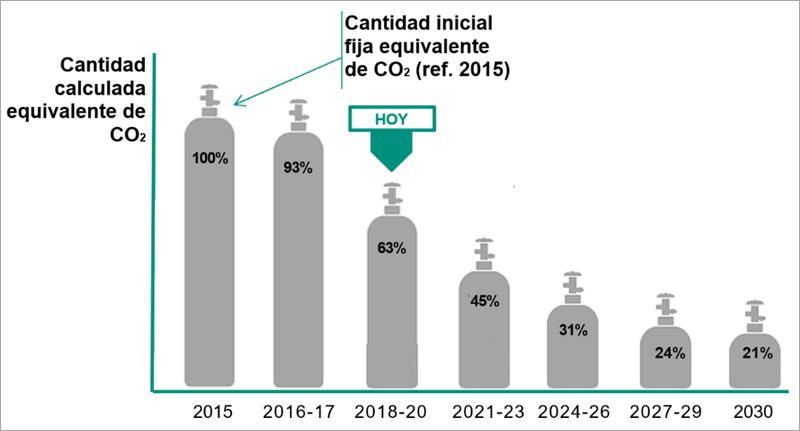 Reducción de emisiones de CO2 equivalente para gases refrigerantes según F-GAS 517/2014.