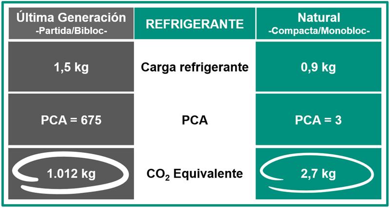 Comparativa CO2 equivalente para B. de C. Compacta con refr. natural y Partida con refr. última generación