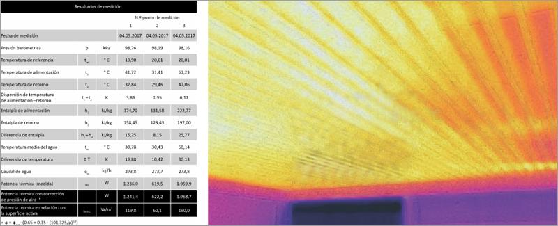 Resultados de medición de la potencia térmica y fotografía del techo laminar.