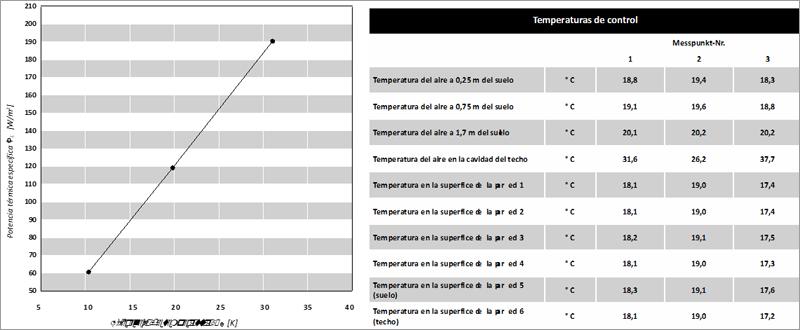 Resultados de medición de la potencia térmica específica.