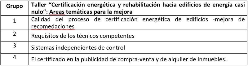 tabla de taller Certificación energética y rehabilitación hacia edificios de energía casi nulo