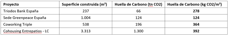 Tabla I. Comparativa Huella de Carbono.