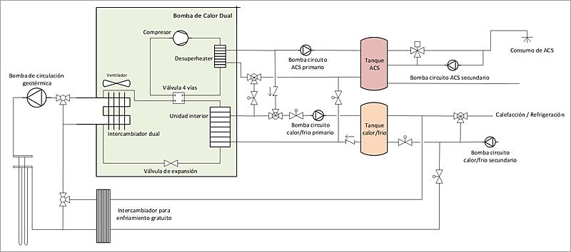 Figura 1. Bomba de calor dual integrada en el sistema térmico del edificio.