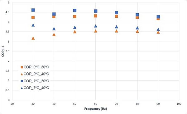 Figura 3. COP en función de la frecuencia del compresor en modo de operación calefacción, generando agua caliente con entrada a 30 ºC y 40 ºC, y utilizando ambas fuentes: aire (7/4 ºC) y salmuera (0/-3 ºC).