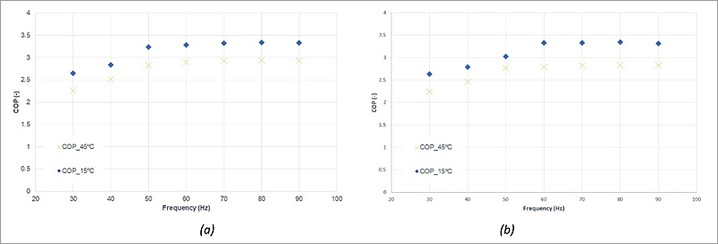 Figura 4. COP en función de la frecuencia del compresor en modo de operación ACS, para diferentes condiciones de generación de ACS (15/70 ºC y 45/70 ºC). (a) Uso de aire (7/4 ºC). (b) Uso de salmuera (0/-3 ºC).