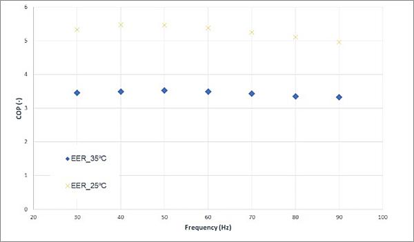 Figura 5. EER en función de la frecuencia del compresor en modo de operación refrigeración, generando agua fría a 7 ºC, y utilizando ambas fuentes: aire (35 ºC) y salmuera (25 ºC).