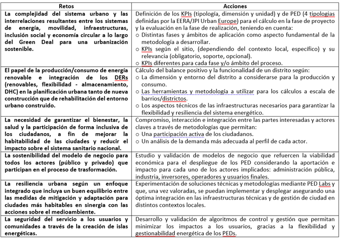 Tabla I. Análisis de los principales retos y acciones necesarias para el desarrollo y el despliegue de los PEDs.